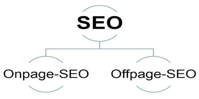 Pengertian SEO Off-Page dan SEO On-Page