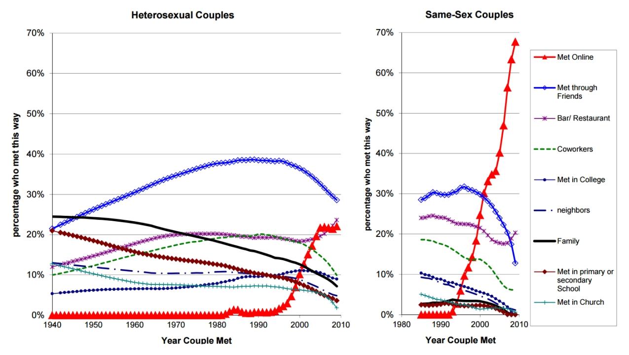 Studien zum Online-Dating Erfolg
