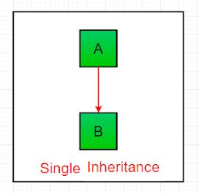 konsep single inheritance pada bahasa pemrograman Java