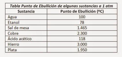 ZafaQuímica : PUNTO DE EBULLICION