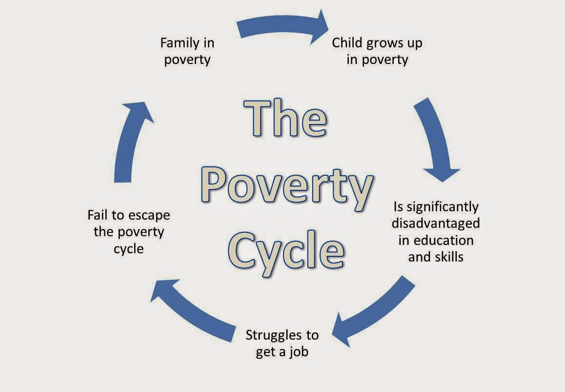Poverty Thesis Statement Poverty Cycle Index?id