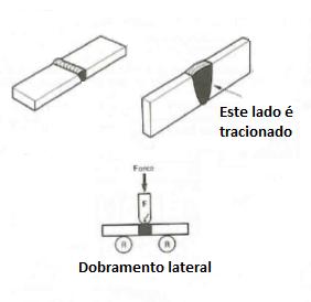 Dobramento lateral