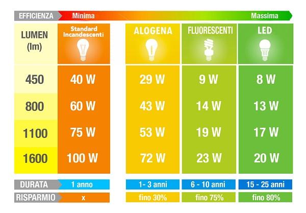 1 Watt Quanti Lumen Sono.Illuminazione A Led Come Scegliere L Illuminazione A Led Perfetta Per La Casa