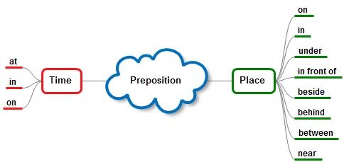 Siswa dapat membuat kalimat dengan menggunakan preposition of time PREPOSITION OF TIME