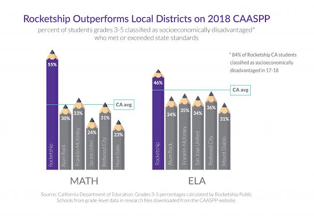 Rocketship Public Schools results