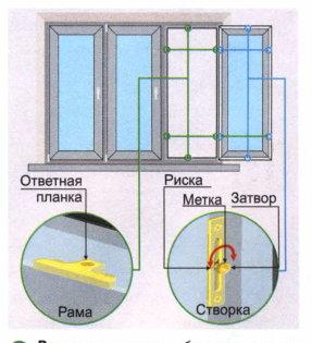 Регулировка цапфы пластикового окна