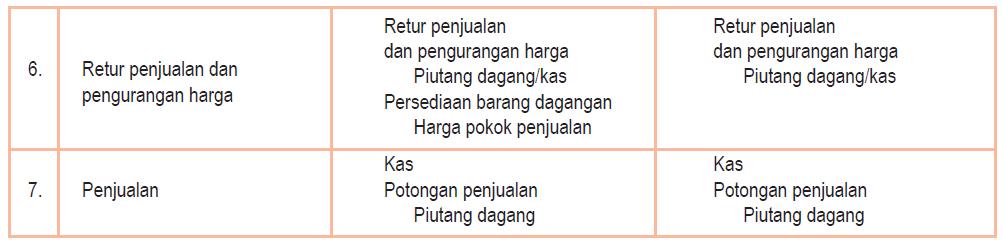 Pencatatan transaksi periodik