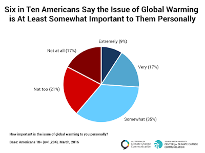 Global warming is personally important to a majority of Americans - Click to Enlarge.