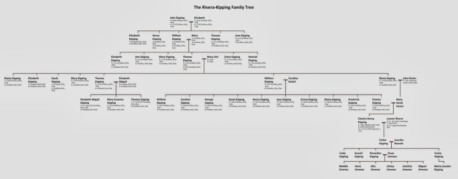 Family tree of jose rizal
