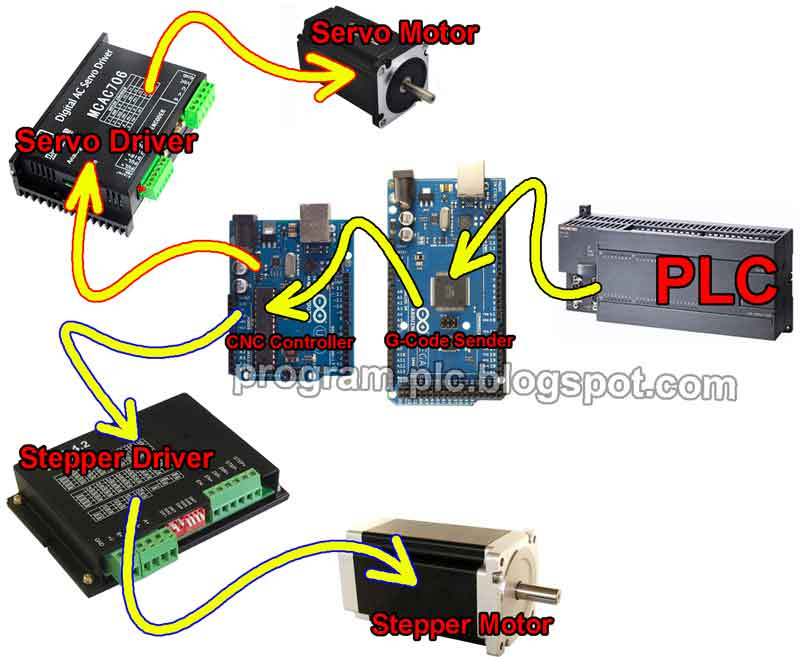 Motion control positioning control for plc using arduino for How to control servo motor