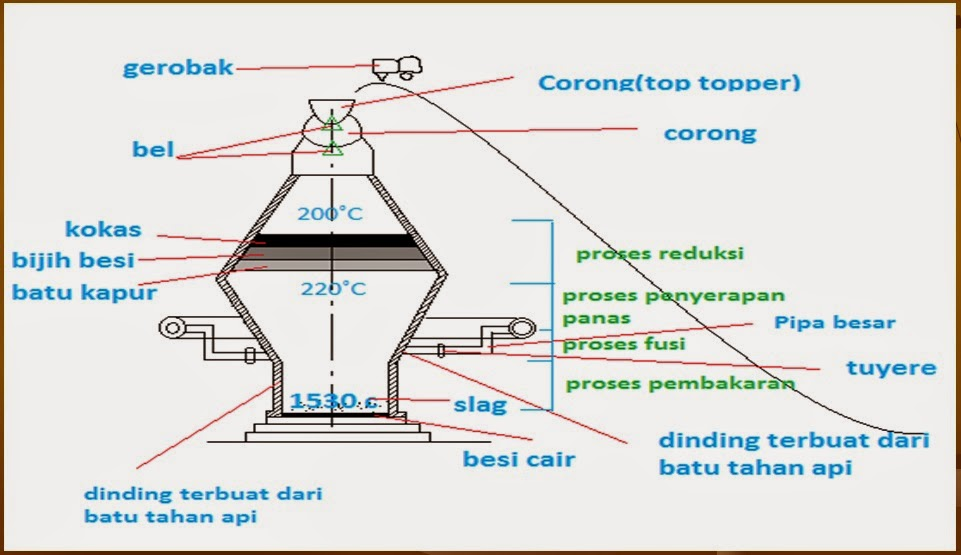 Besi Cair Di Dalam Dapur Tinggi Kemudian Dicerat Dan Dituang Menjadi Kasar Bentuk Balok Yang Digunakan Sebagai Bahan Ancuran
