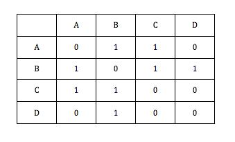 My Blog  : Graph representation using adjacency matrix and
