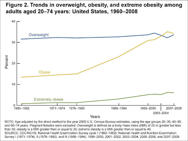 Prevalence of Obesity among Adults in United States