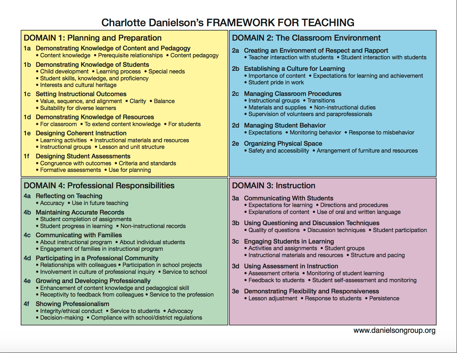 NGSS and Danielson: 2 Frameworks = 1 Vision for Learning ...