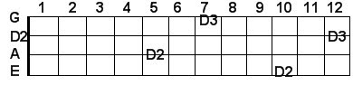 D bass guitar notes in scientific pitch notation
