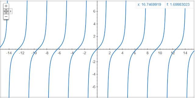 http://www.oblogdomestre.com.br/2018/01/TiposDeDescontinuidades.Matematica.html