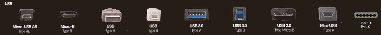 USB tip A, B, C, micro USB și Mini USB; versiune 2.0, 3.0, 3.1.