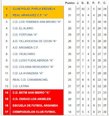 Fútbol Aranjuez - Real Aranjuez