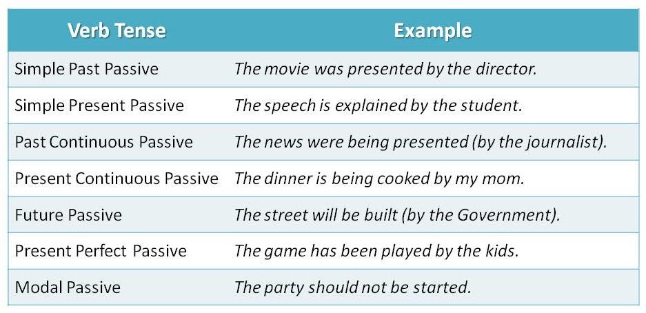 Grammar structure passive voice simple present