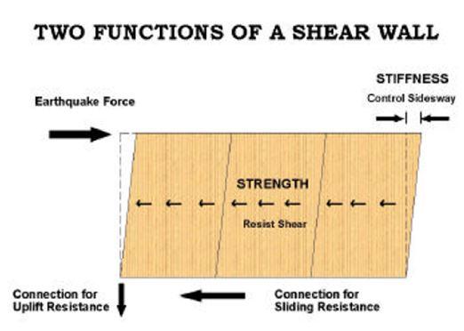 SHEAR WALL - Civil Engineering