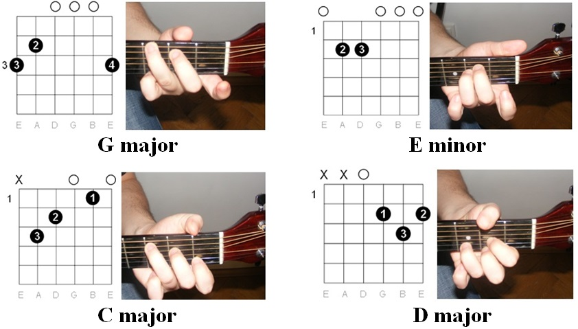 Guitar : guitar chords stand by me Guitar Chords : Guitar Chords ...