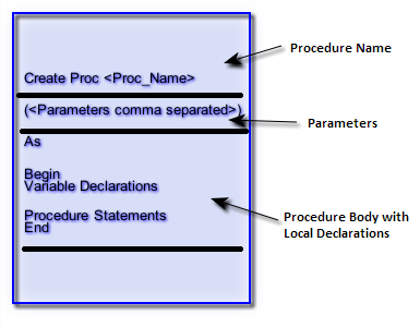 Figure 2: Basic Skeleton of SQLServer Stored Proc