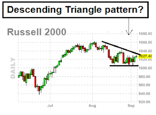 Russell Daily Chart