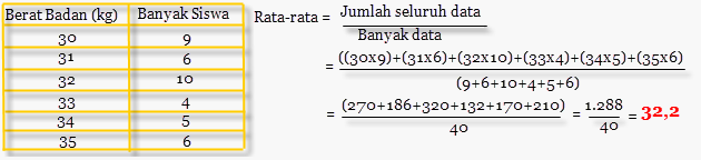 Mean, Median, & Modus Data Tunggal