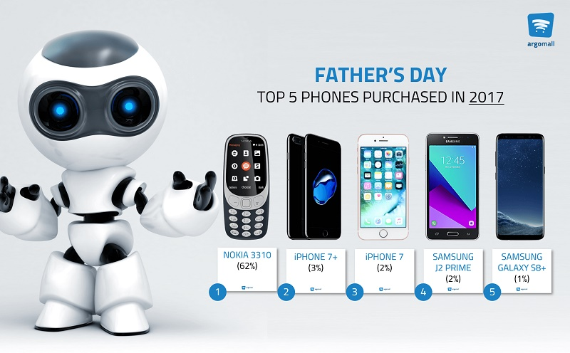 Argomall Data Reveals Top Smartphone Gifts for Dads