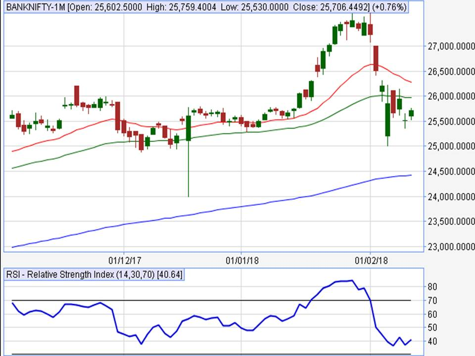 NIFTY TRADING TIPS: BANKNIFTY PREDICTION FOR 14 FEB TO 16 ...
