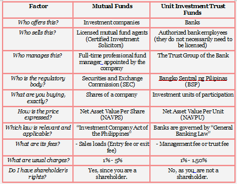 10 Differences between Mutual Funds (MFs) and Unit Investment Trust Funds (UITFs)