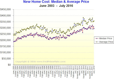 New Home Sales for July 2016