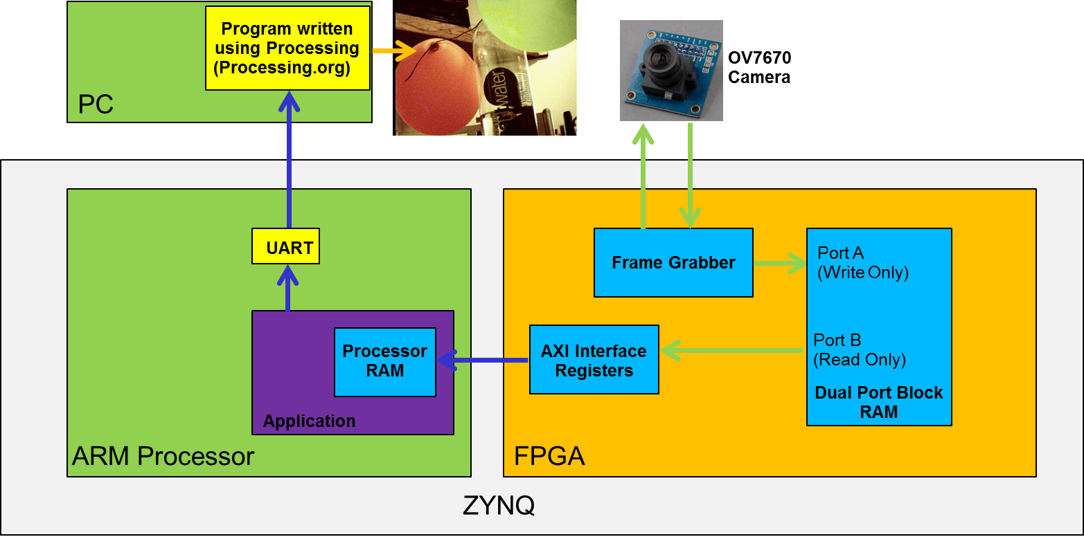 Make yourself at Ohm: Autonomous Robot with Zynq