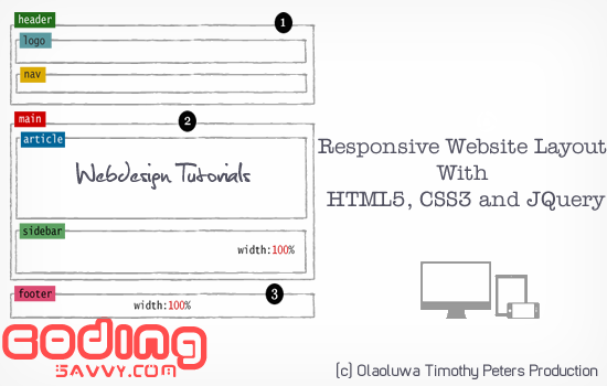How to design mobile responsive website with HTML5, CSS3 and JQuery in a minute