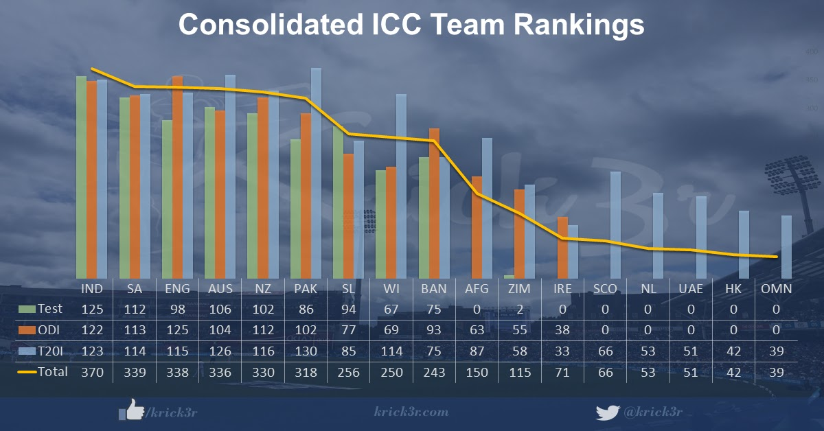 Consolidated ICC Team Rankings ~ Krick3r - Cricket by K