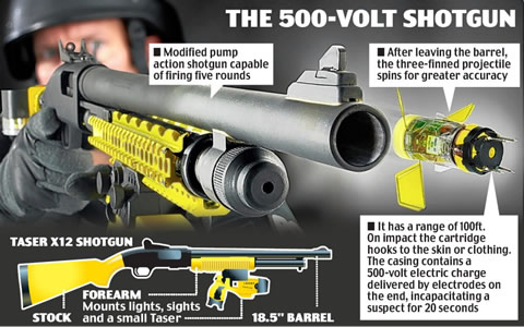 Latest Non-Lethal Weapons Arsenal     That Can Kill - 12160