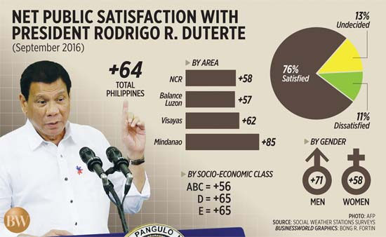 After Global Recognition, Duterte Gains 'Very good' and 'Excellent' Official Ratings After First 100 Days According to SWS!