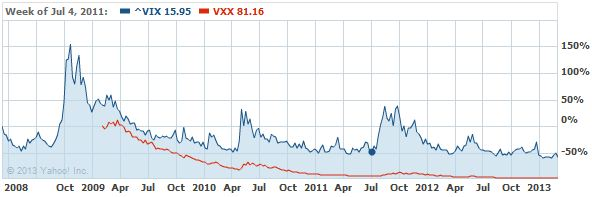 SLCG Blog: Persistence and Mean Reversion in VIX Rolling Futures Indexes