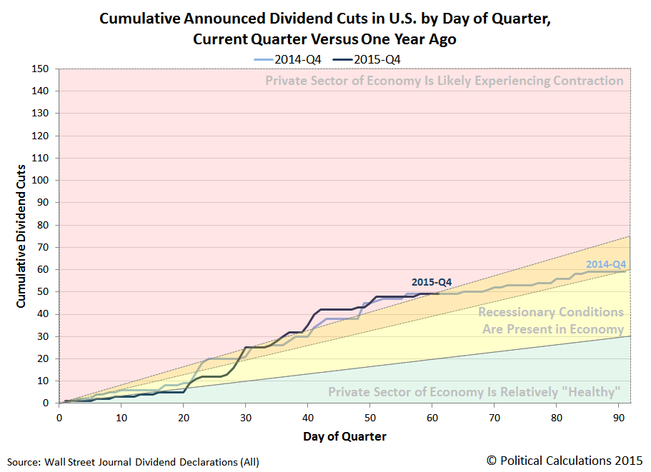 Cumulative Dividend Cuts by Day of Quarter, 2015Q4 v 2014Q4, Snapshot on 2015-11-30