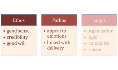 the meaning of ethos pathos and logos Pathos ethos declaration of independence  he is using logic to help his readers understand the meaning of this  ethos, pathos, and logos.