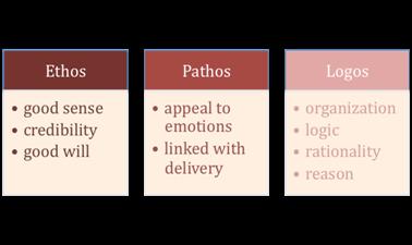 Samples of thesis statement using logo patho ethos