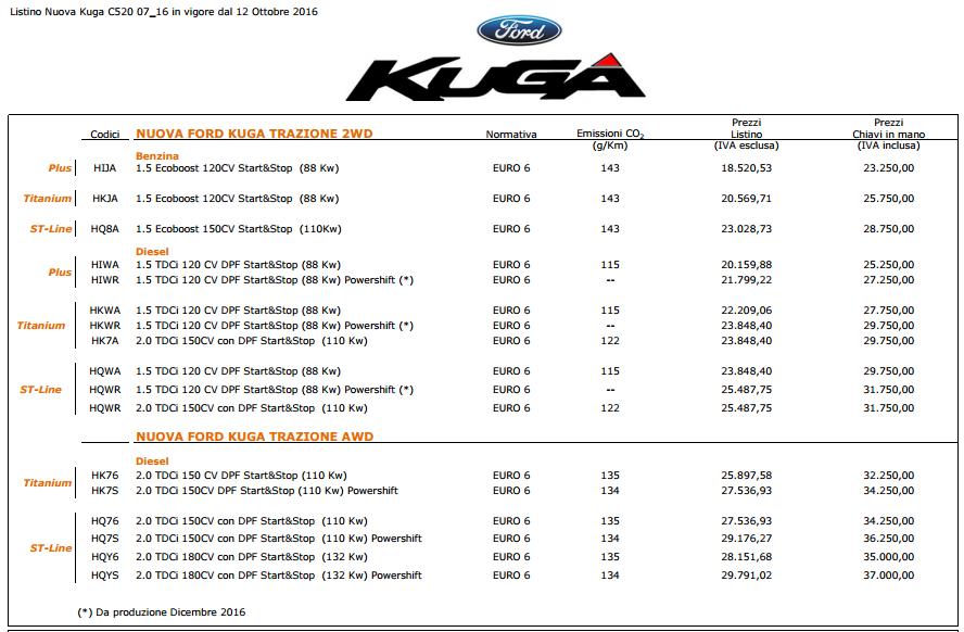 Ford Kuga prezzi