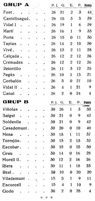 Recorte sobre ajedrez en La Gralla, 8 de marzo 1931