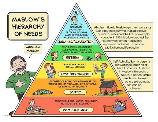Image result for teori  maslow