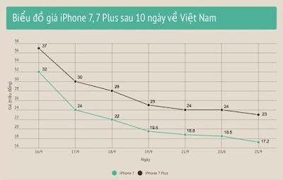 Giá iPhone 7 và 7 Plus hiện này tại Việt Nam? - 146834