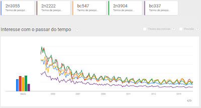 transistores no Google Trends