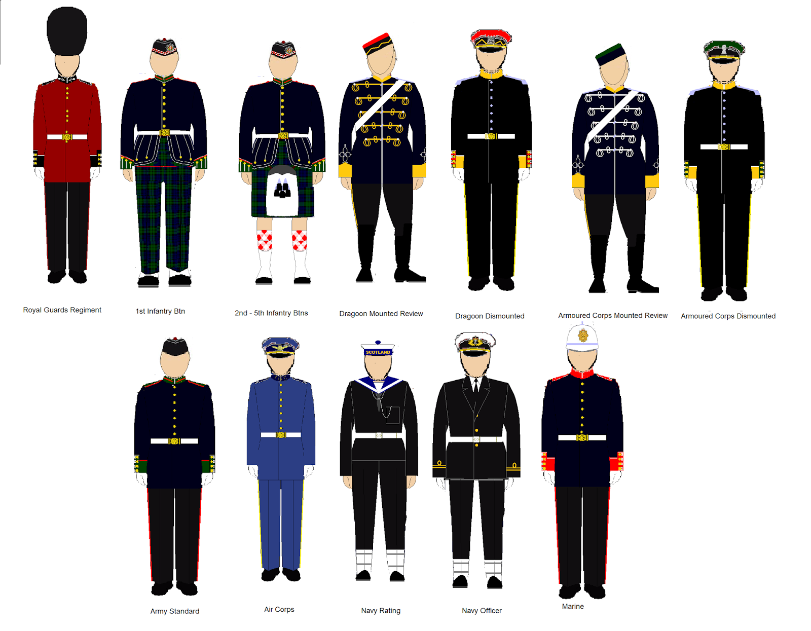 Sam's Flags: Scottish armed forces uniforms