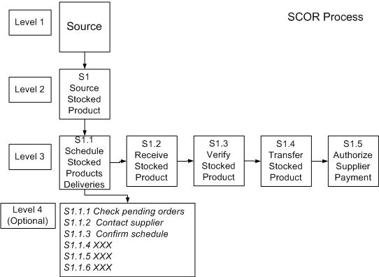 scor model process