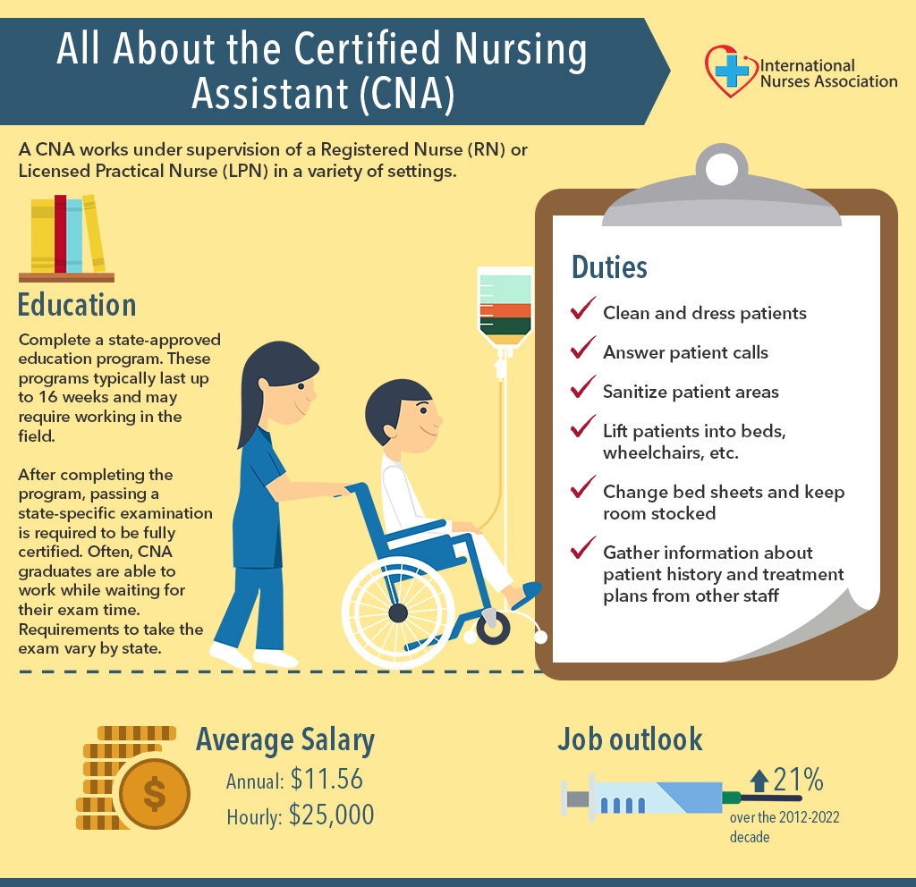 All About The Certified Nursing Assistant (CNA