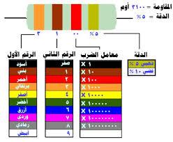 قراءة قيم المقاومات بالألوان